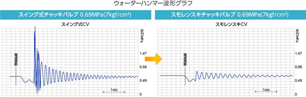 WaterHammer_Graph